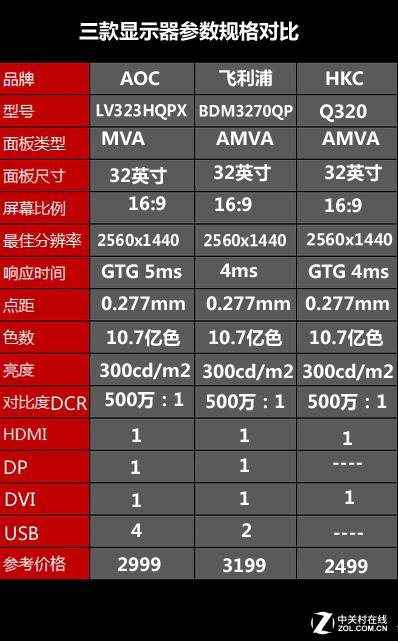 加速1080P衰亡 主流大屏高分液晶横评