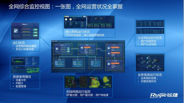 锐捷综合运维中心面向未来IT治理的三字经