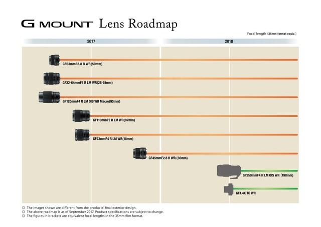 富士发布中画幅相机的全新镜头路线图