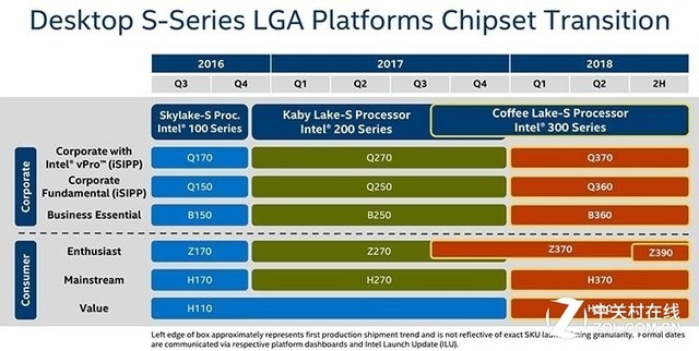 Intel Z390主板首次现身 主流上8核