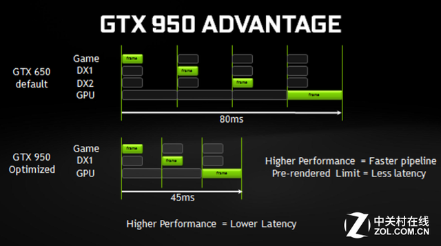 N卡中端新锐 GeForce GTX 950首发测试