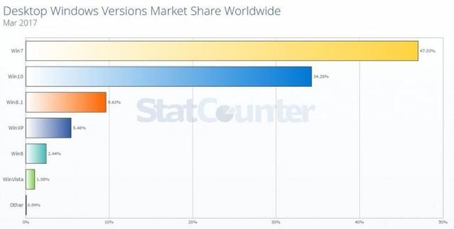 Windows 7市占率仍居Windows桌面系统首位