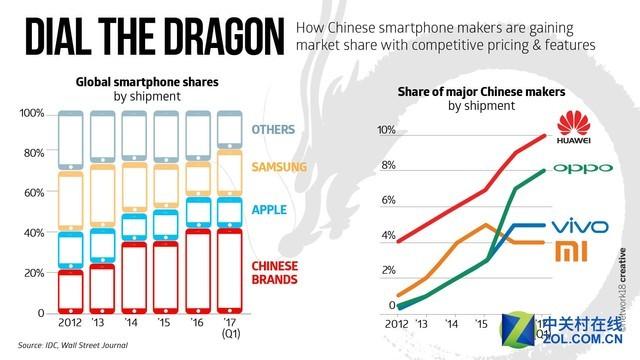 华为崛起势头已经超过苹果 成第二大手机品牌