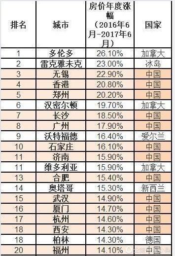 中国房价称霸全球 前10占据6席 看都有哪些