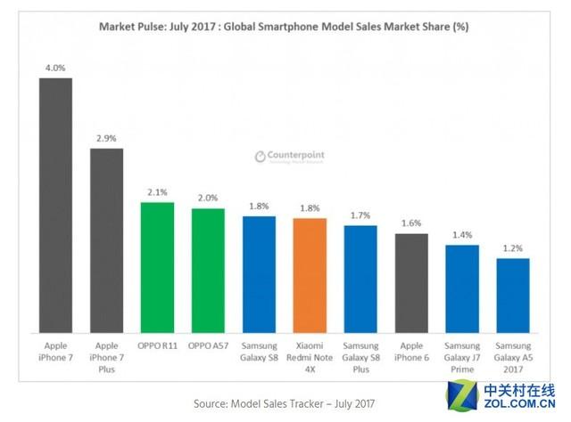 华为崛起已经超苹果 成第二大手机品牌