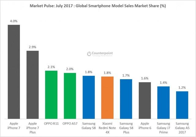 7月全球手机销量:苹果第一OPPO紧随其后