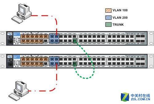 交换机配置命令 怎么配置交换机命令