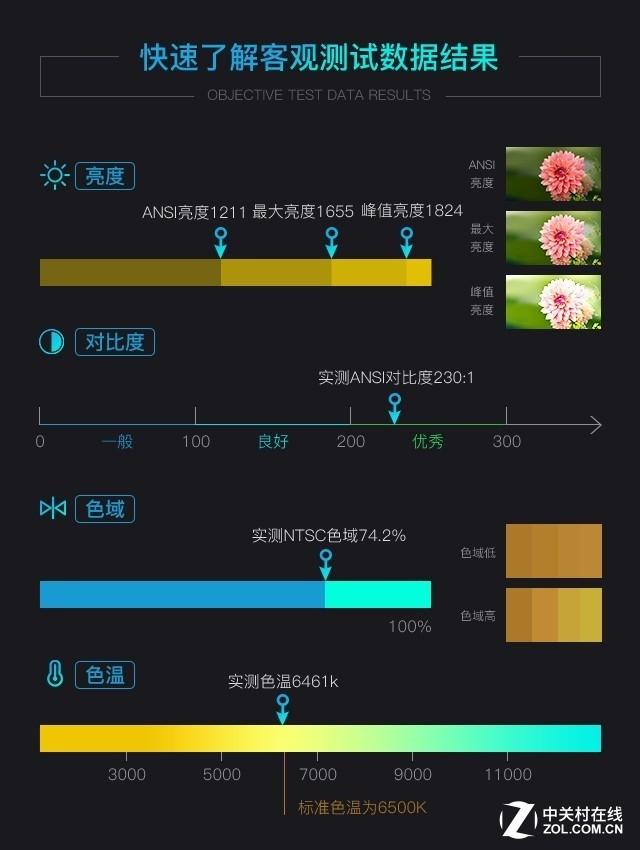 20厘米投百吋 优派超短焦家用投影评测