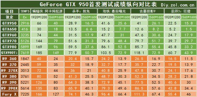 直观对比 中端新锐GTX950性能到底如何