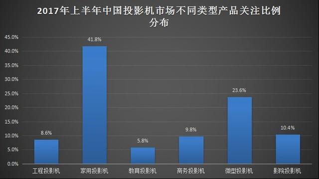 用数据看真相 解析2017上半年投影市场