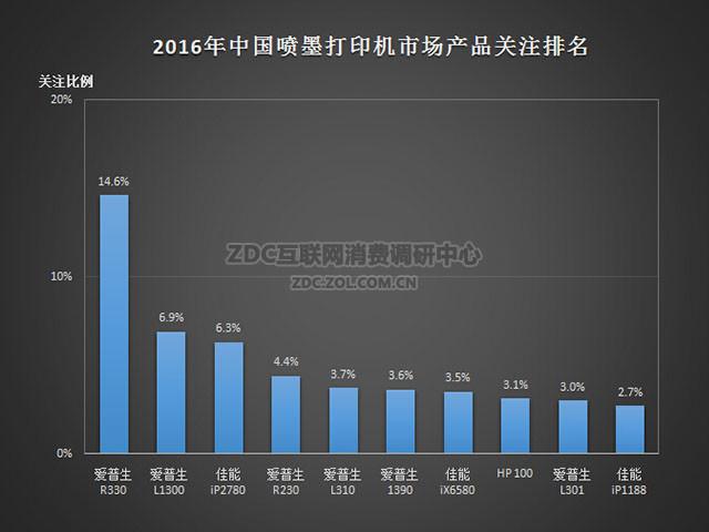 墨仓混战 2016年喷墨打印ZDC关注度报告
