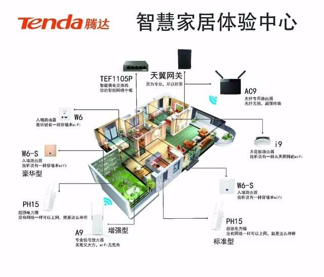 腾达作为全球领先的网络设备提供商,长期致力于让任何智能终端设备能便捷、安全、高速地接入互联网,实现人们智能化的生活,在智慧家庭领域有着深厚的积累。以本届天翼智能生态博览会为契机,腾达与中国电信的合作将进一步加深,配合腾达研产销一体化的生产交付能力,强强联手打造新型智慧家庭无线解决方案,推动中国宽带业务的消费升级,提升用户网络使用体验。