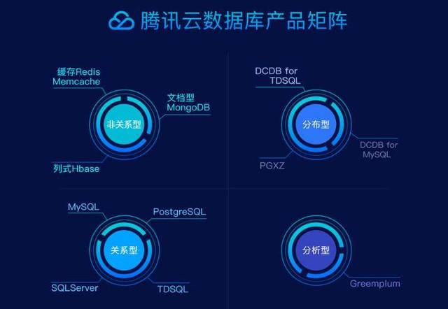 数据库部署春节黄金14天:腾讯云有何妙招?