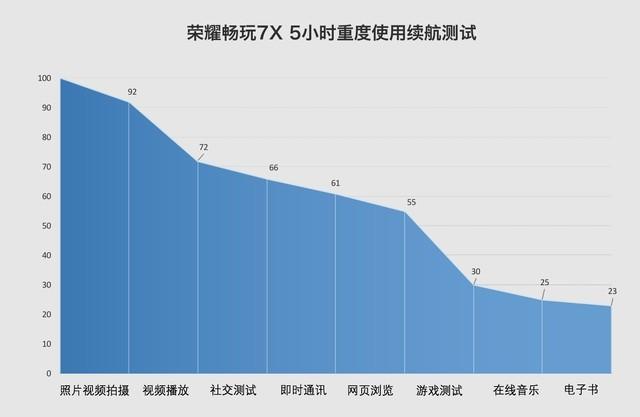 荣耀畅玩7X评测:2017最便宜的全面屏