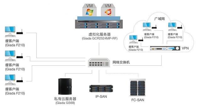 杰和桌面虚拟化解决方案助力IT新架构
