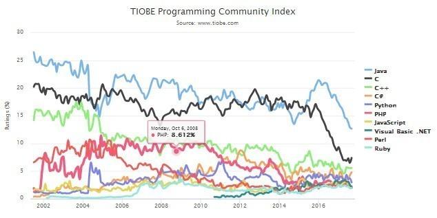 程序员爱Python吗?两统计平台结果争议