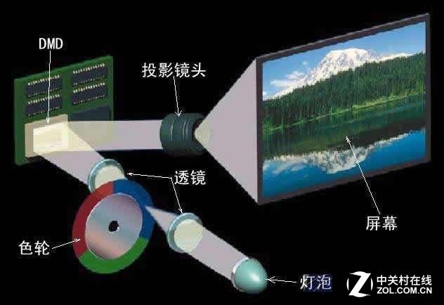 dlp教育投影机投影原理图