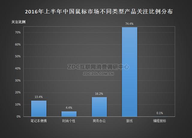 四、类型结构分析 (一)2016年上半年中国鼠标市场不同类型产品关注比例分布 游戏鼠标占领鼠标市场  2016年上半年中国鼠标市场不同类型产品关注比例分布 在2016年上半年中国鼠标市场不同类型分部表格中,我们可以很明显的看到游戏鼠标占比74.4%,占据了绝对主导地位。随着游戏鼠标的飞速发展,不管是性能还是手感都能胜任多种用途,这也就直接导致了其他类型的鼠标市场份额在逐年递减。不过目前游戏鼠标普遍体型较大,出差在外携带比较不方便,所以小巧便携的商务办公类鼠标依旧占比10.