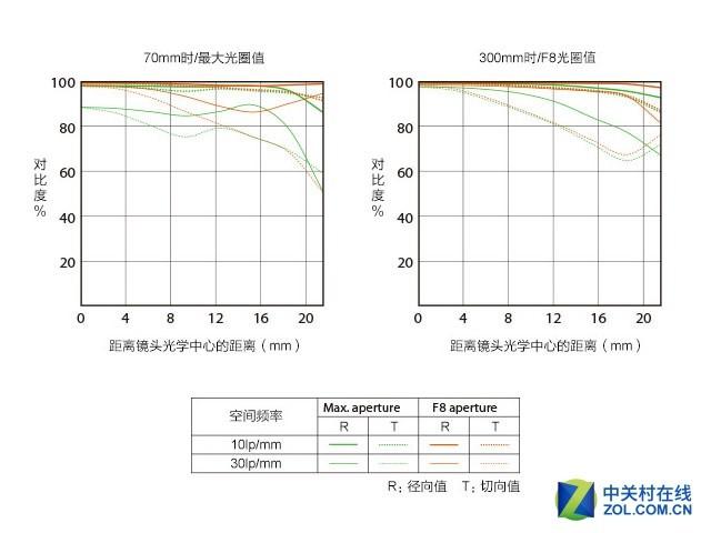 变焦远射利器 索尼FE 70-300mm G评测