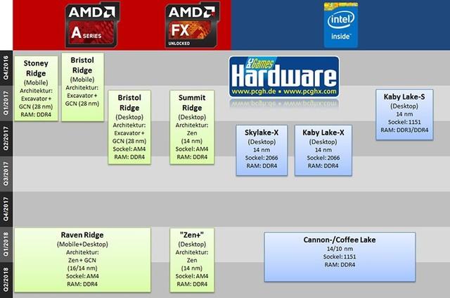 Ryzen拯救一切? AMD平台笔电年度前瞻