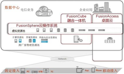 致简至优 华为FusionCube超融合基础设施