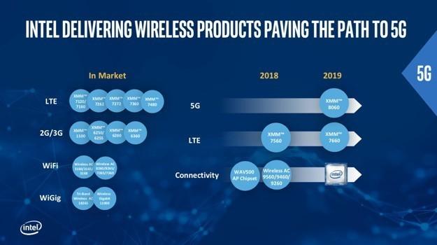 机构预测iPhone明年装备5G 八成来自Intel