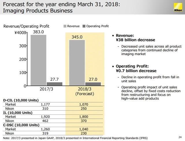 尼康财报出炉 截至3月整体亏损影像盈利