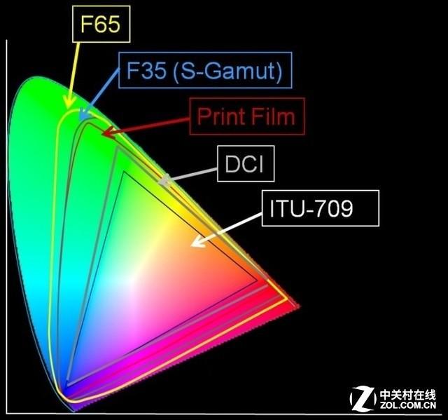 为何家用更需激光 解析奥图码投影新品
