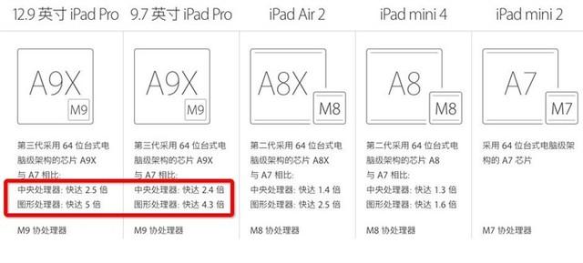 苹果发布会未提及的细节 是喜还是悲?
