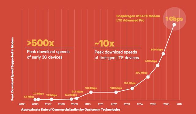 千兆传输升级 MWC高通骁龙X16/X20聚首