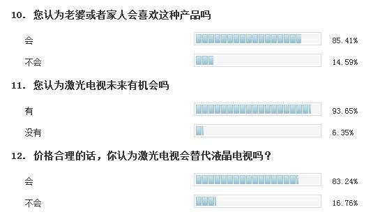 激光那些事26 83%网友看好激光电视发展