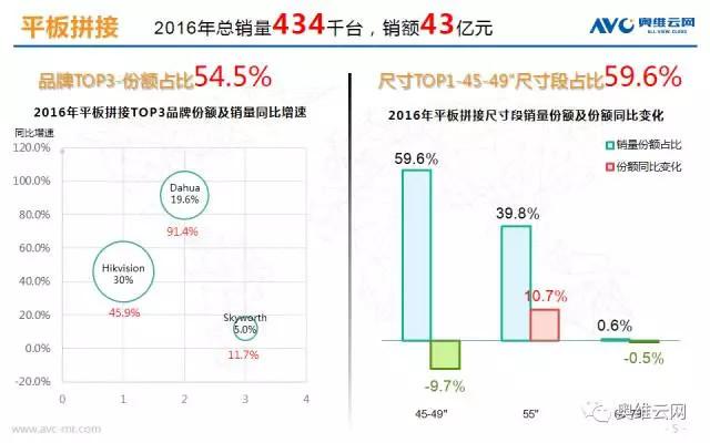 市场规模364亿 2016商用显示市场总结