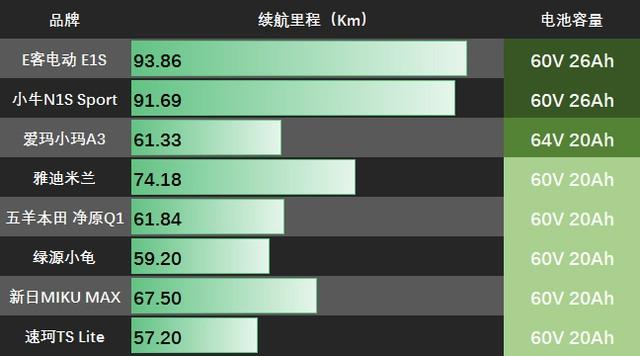2017年度电动车横评比拼——电池篇
