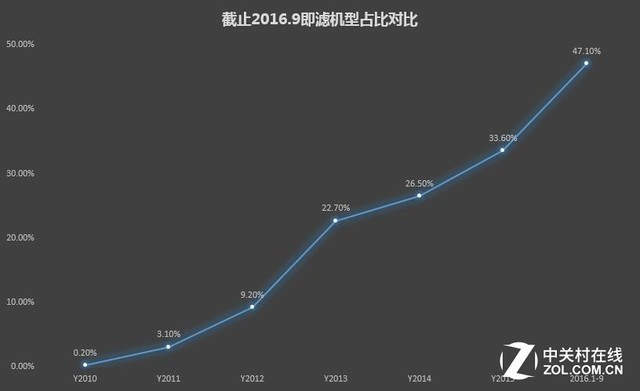 RO成主流:2016净水器市场调研报告书