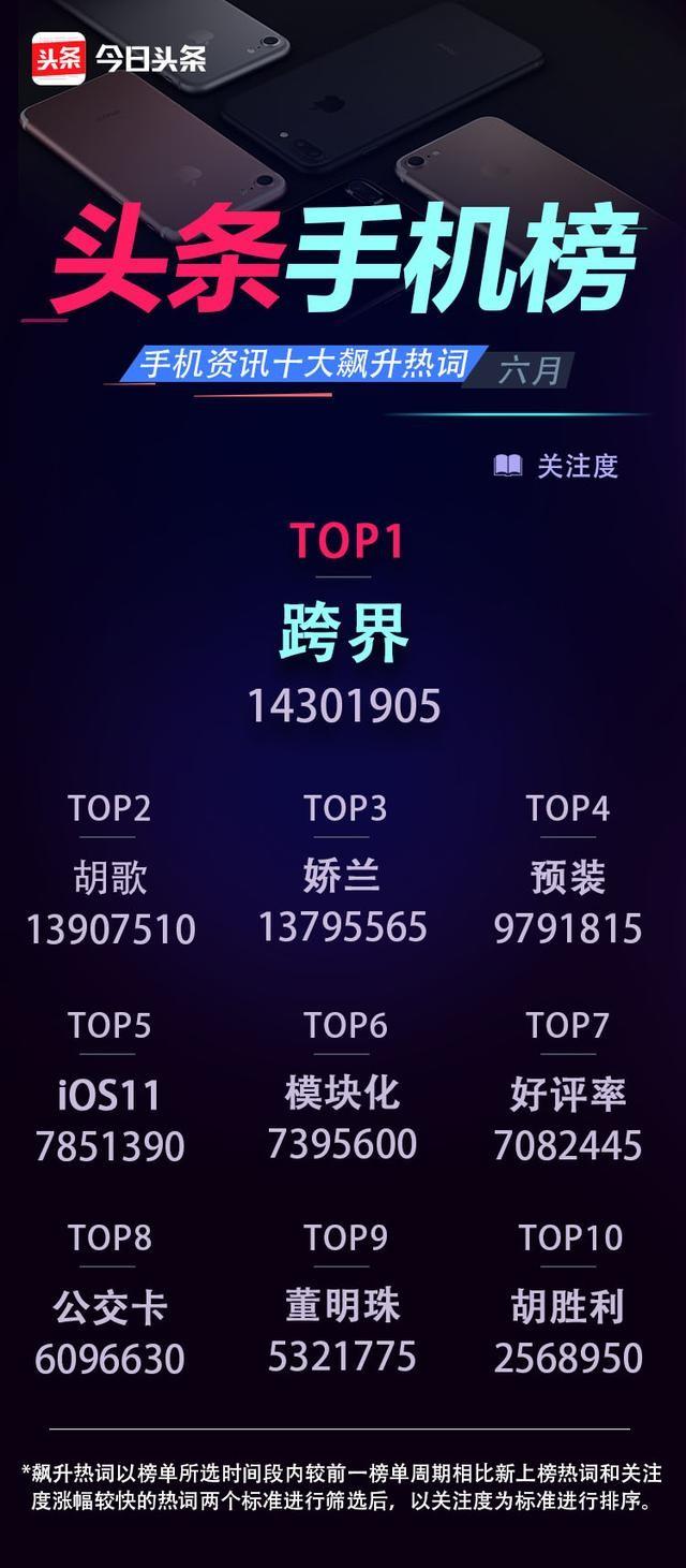 6月份头条手机榜 OPPO R11占据多个榜首