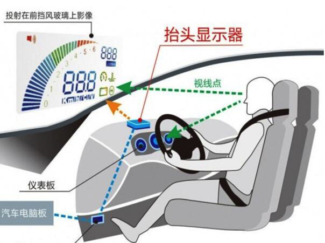 汽车还是飞机 光晕创业欲普及隔空操作