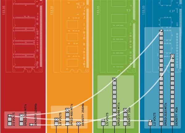 DDR5内存首个型号曝光:频率太恐怖