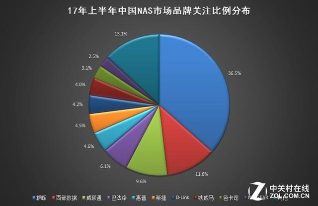 2017年上半年中国NAS市场研究报告
