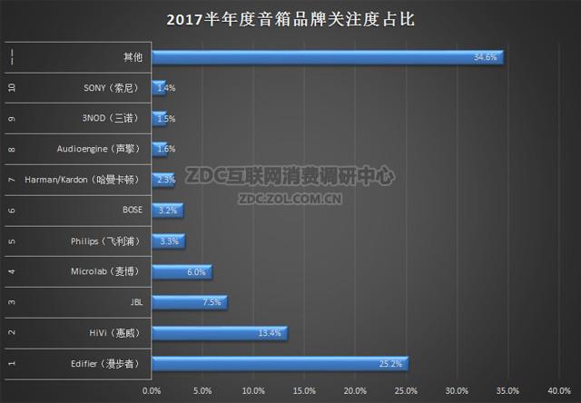 2017半年度音箱市场调研报告