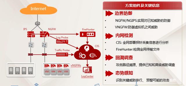 """华为重量级大数据安全解决方案架构   管理安全   在管理中心部署统一网管系统,集中管理网络中的安全设备,监控安全设备的状态,集中处理安全日志,统一制定安全策略,能够全盘呈现网络中的安全状态、业务环境,实施主动监控,通过安全事件关联分析,及时发现存在的安全隐患;在出口防火墙设置管理员访问权限,要求密码复杂度,可部署堡垒主机分配管理资源,限制管理权限,审计管理行为,达到统一管理,安全管理的目的。   华为政务云安全方案为""""互联网+政务服务""""提供坚强的后盾   华为电子政务网安全解决"""