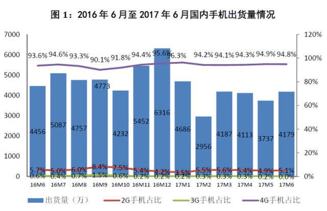 2017上半年国内手机出货量2.39亿部