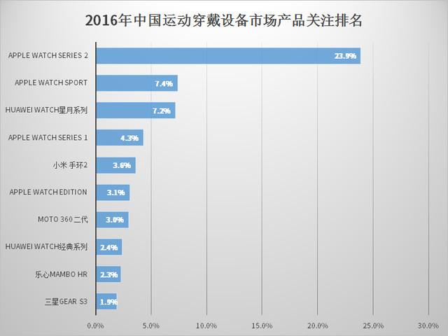 2016年运动穿戴设备市场分析报告