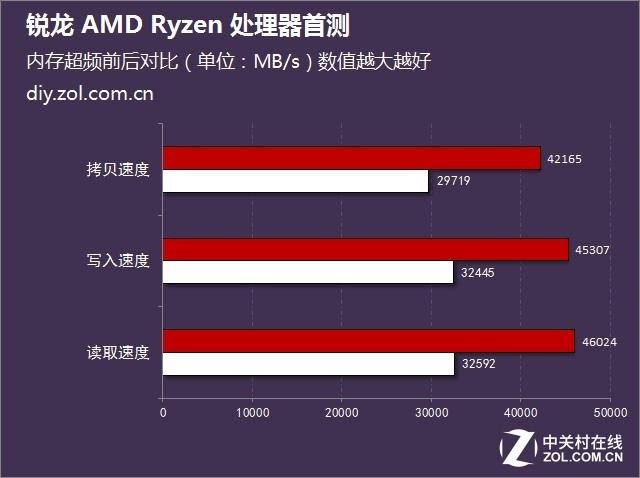锐龙 AMD Ryzen处理器首发评测