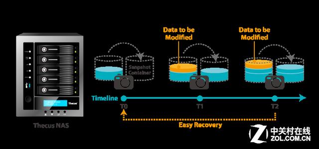 数据防护及灾难复原方案 您准备了吗?