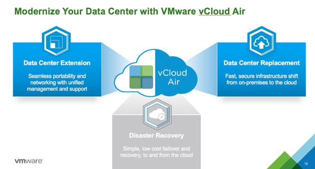 云服务商OVH收购VMware vCloud Air业务