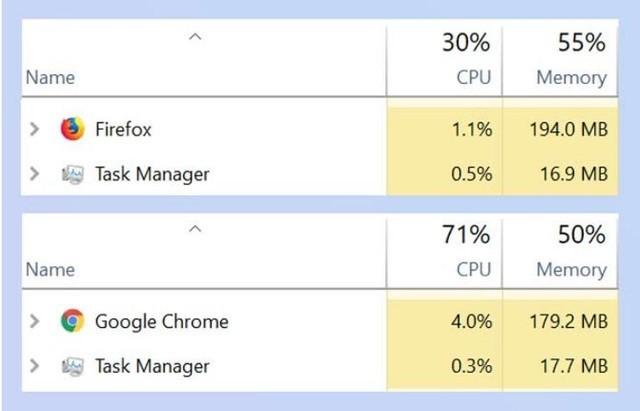 谷歌与火狐浏览器性能大战 输得有点儿惨