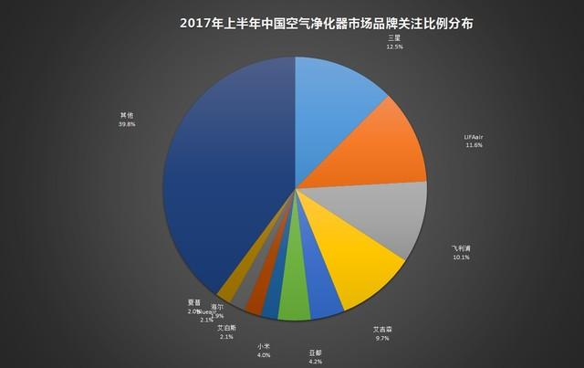 合资品牌继续领跑 2017Q1-Q2空气净化器ZDC报告