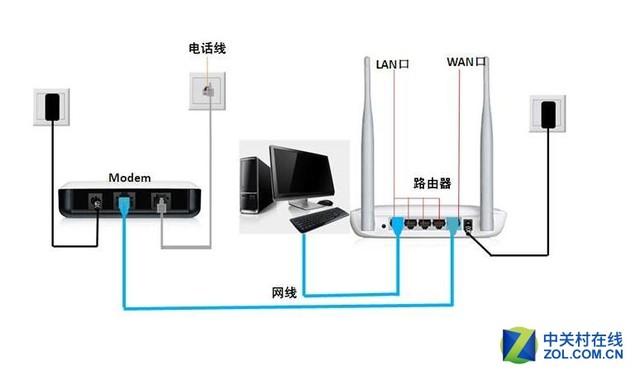 netgear无线路由器设置 详细教程方案