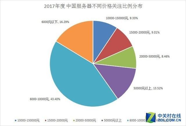 2017年中国服务器市场研究报告