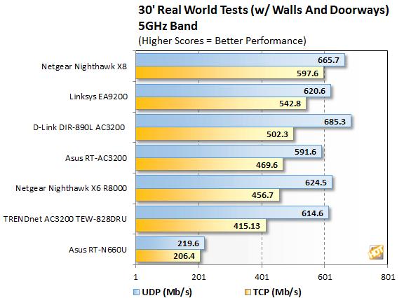 Netgear R8500无线性能实测:超800Mbps
